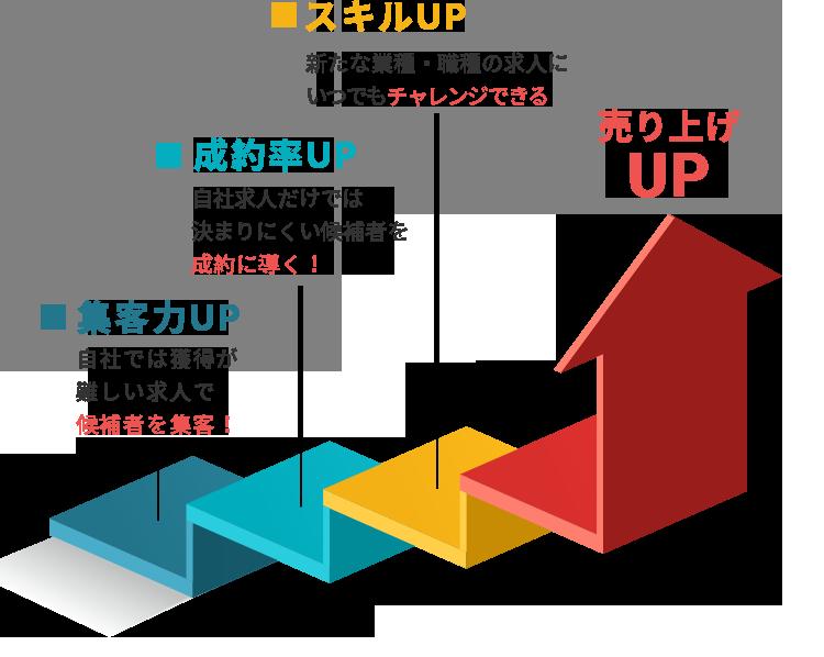人材紹介の売上は紹介出来る求人の量と質で大きく飛躍する